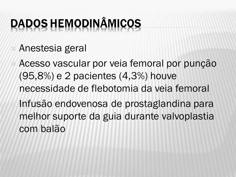 Dados hemodinâmicos Anestesia geral
