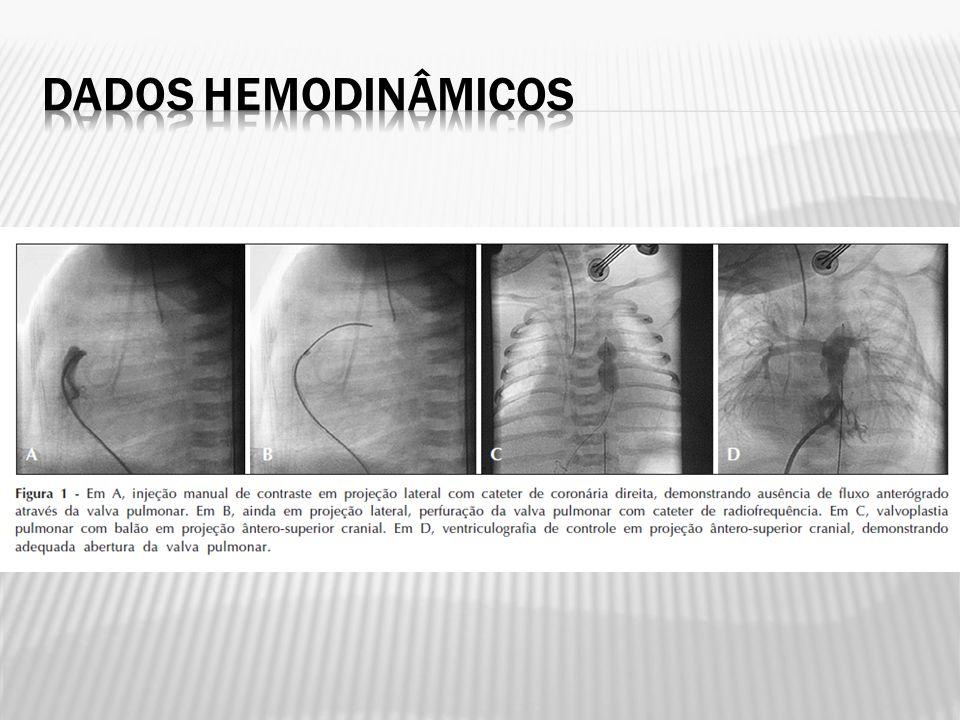 Dados hemodinâmicos