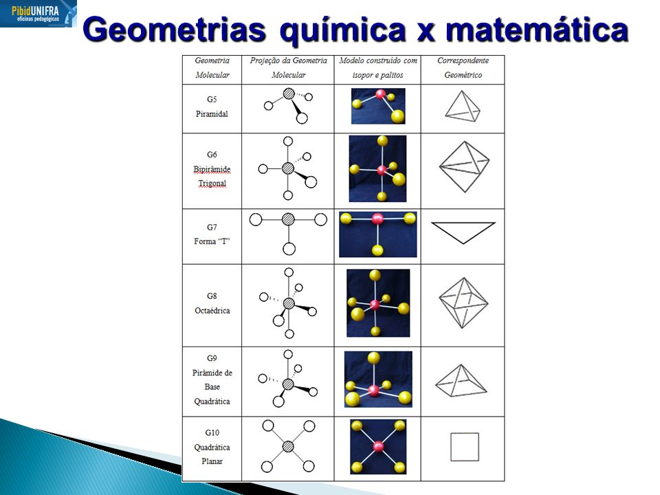 Geometrias química x matemática