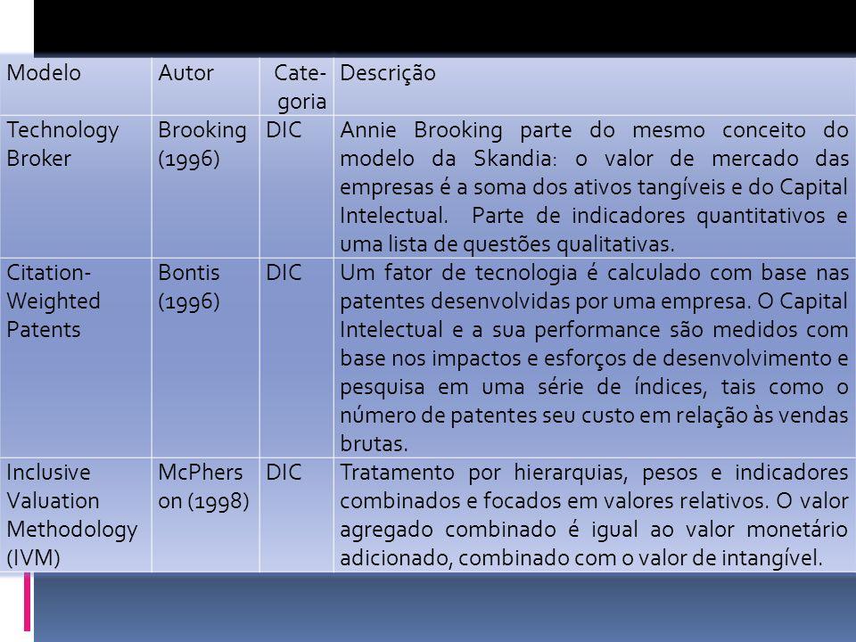 Modelo Autor. Cate-goria. Descrição. Technology Broker. Brooking (1996) DIC.