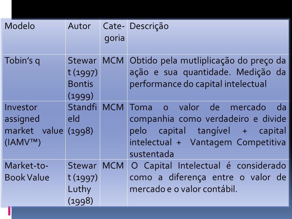 Modelo Autor. Cate-goria. Descrição. Tobin's q. Stewart (1997) Bontis (1999) MCM.