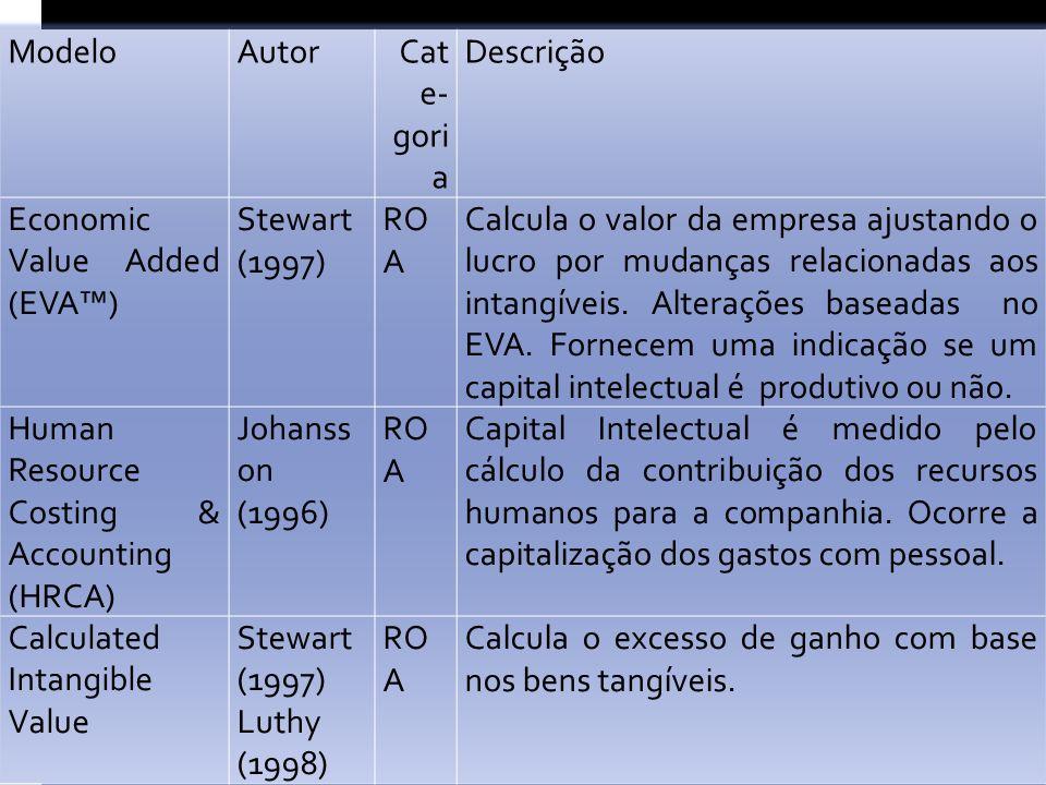 Modelo Autor. Cate-goria. Descrição. Economic Value Added (EVA™) Stewart (1997) ROA.