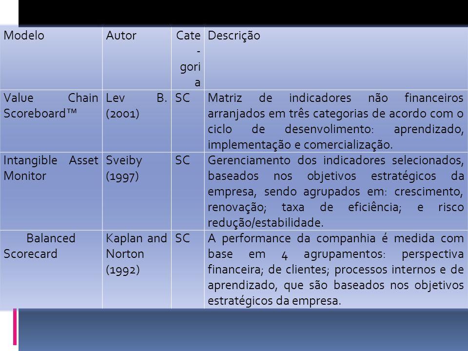 Modelo Autor. Cate-goria. Descrição. Value Chain Scoreboard™ Lev B. (2001) SC.