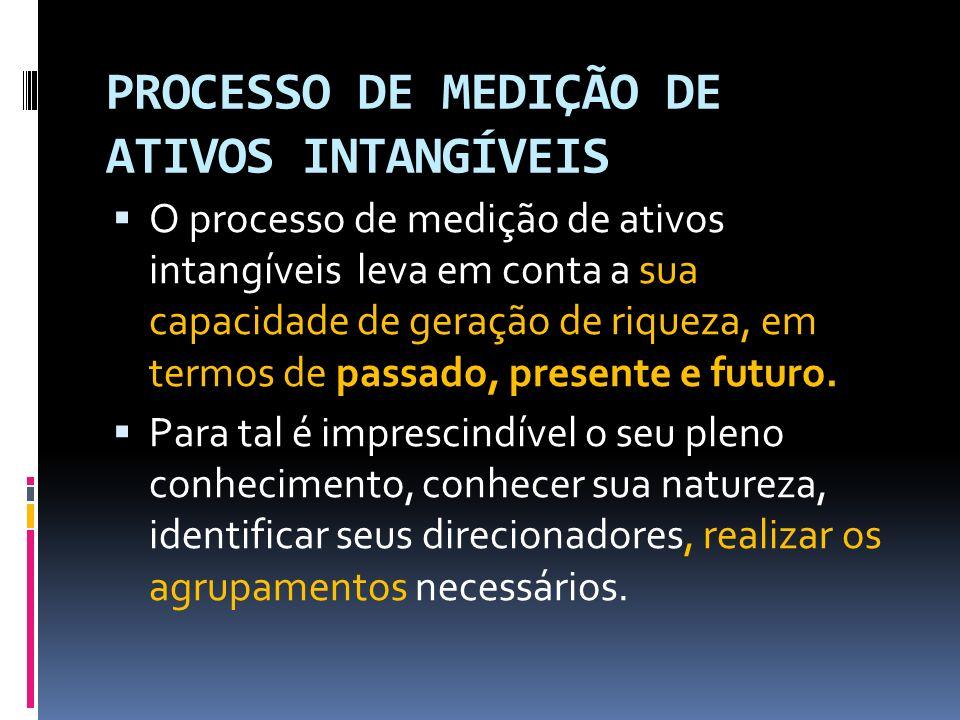 processo de medição de ativos intangíveis