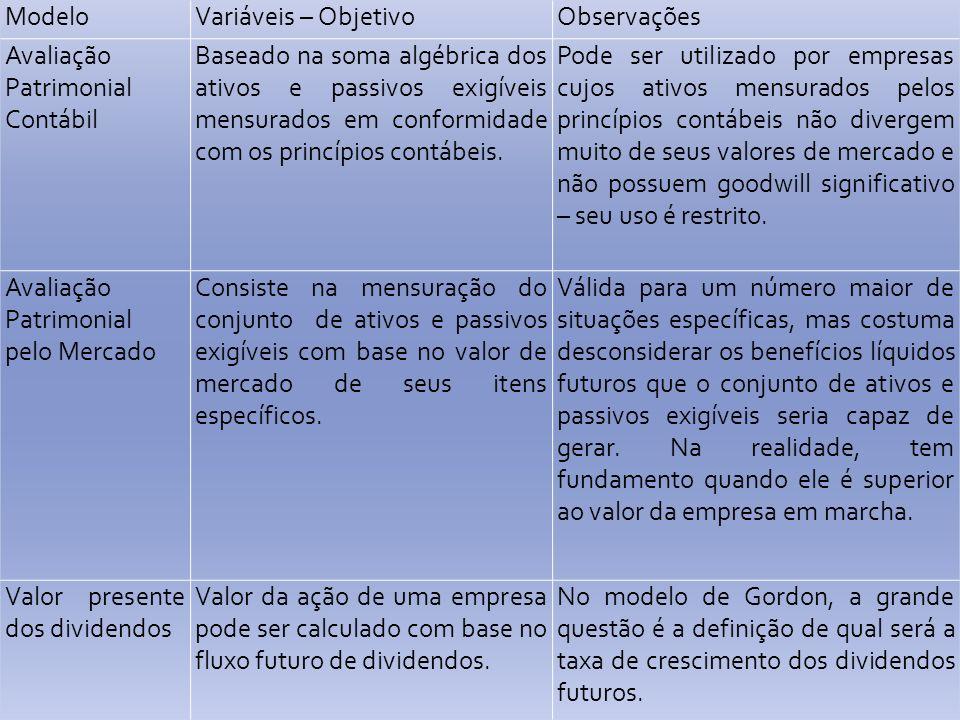 Modelo Variáveis – Objetivo. Observações. Avaliação Patrimonial Contábil.