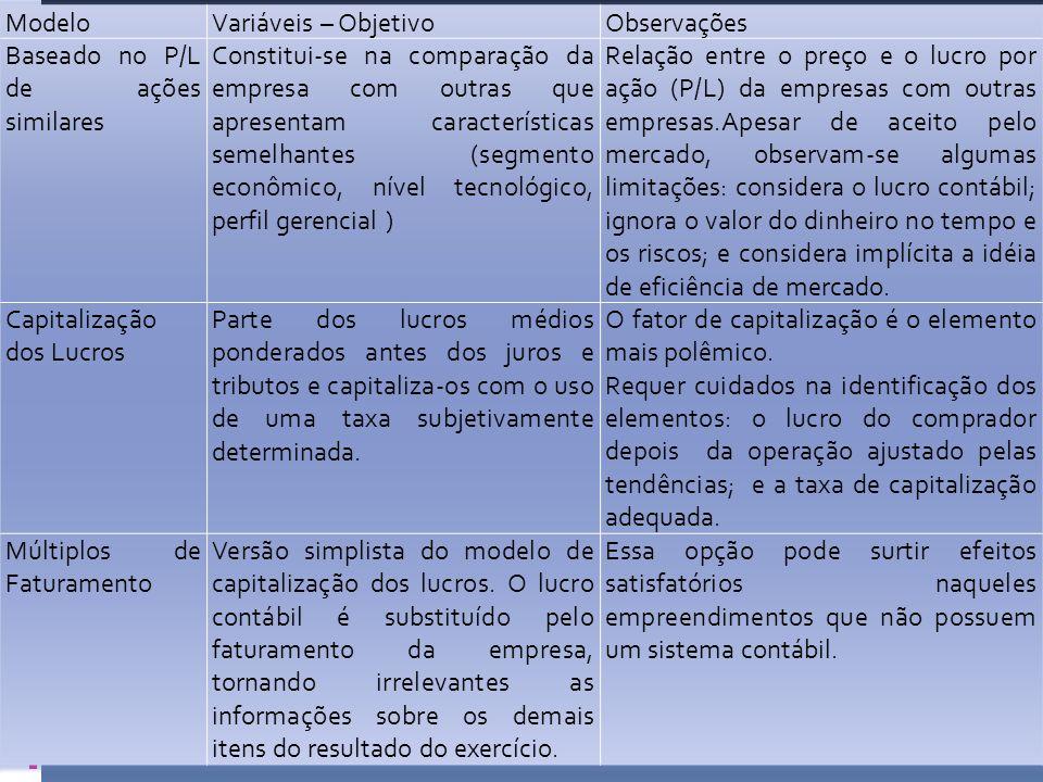 Modelo Variáveis – Objetivo. Observações. Baseado no P/L de ações similares.