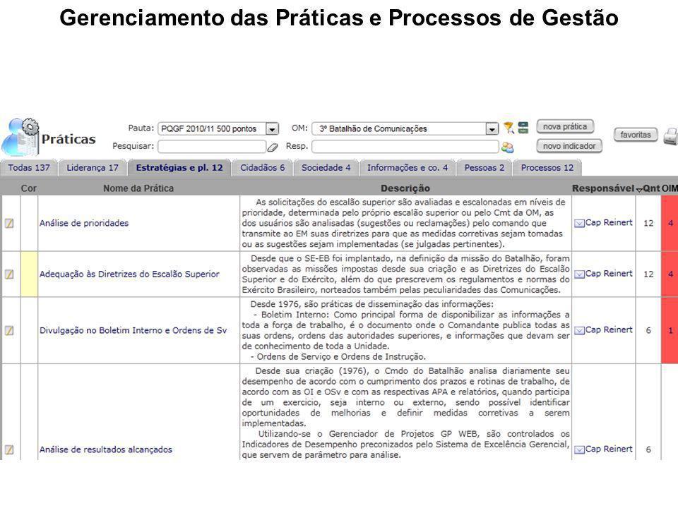 Gerenciamento das Práticas e Processos de Gestão
