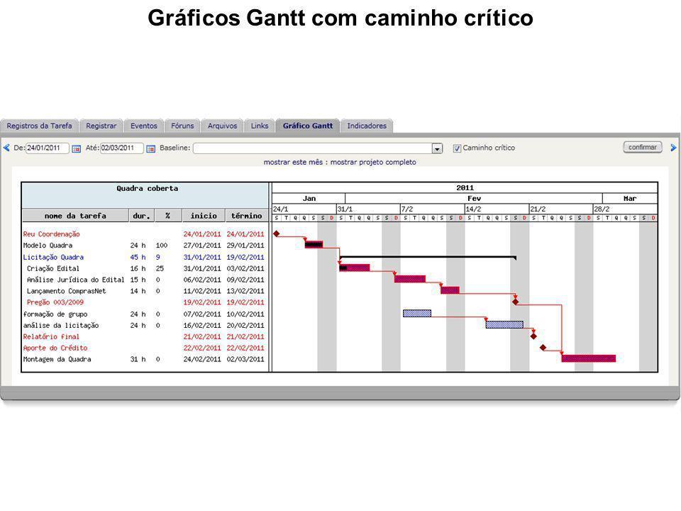 Gráficos Gantt com caminho crítico