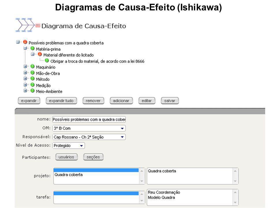 Diagramas de Causa-Efeito (Ishikawa)