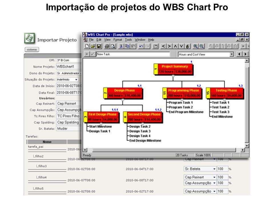 Importação de projetos do WBS Chart Pro