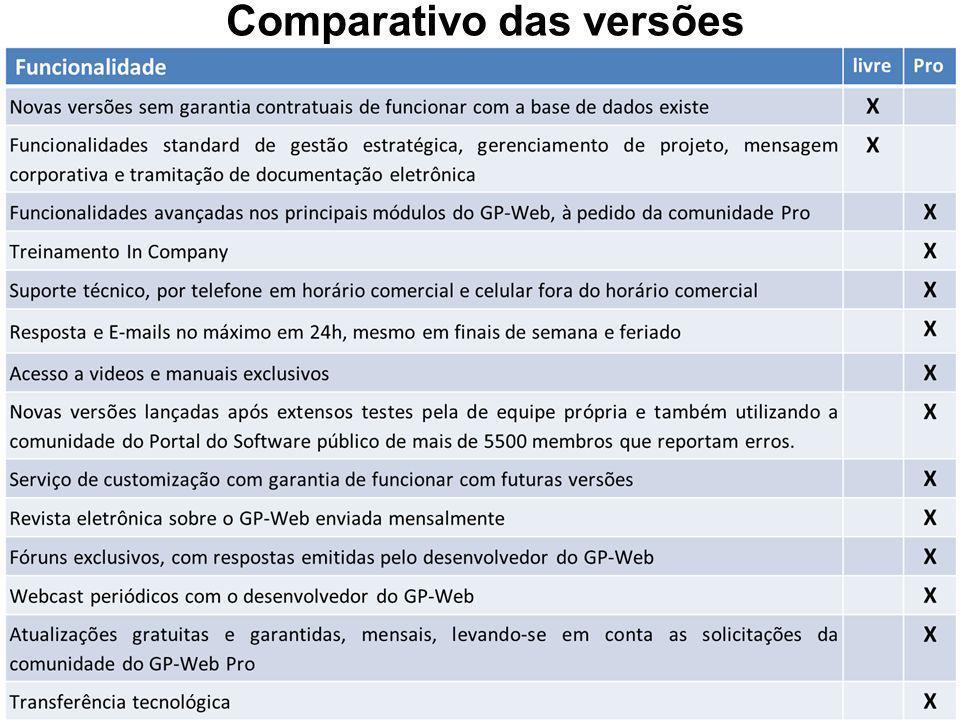 Comparativo das versões