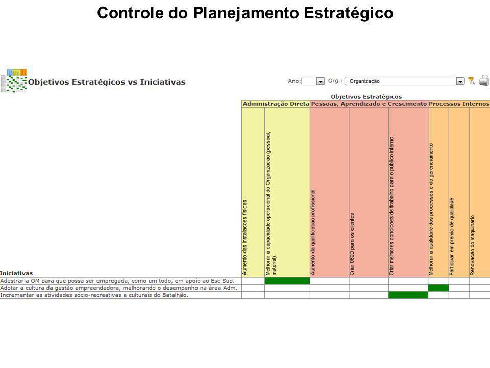 Controle do Planejamento Estratégico