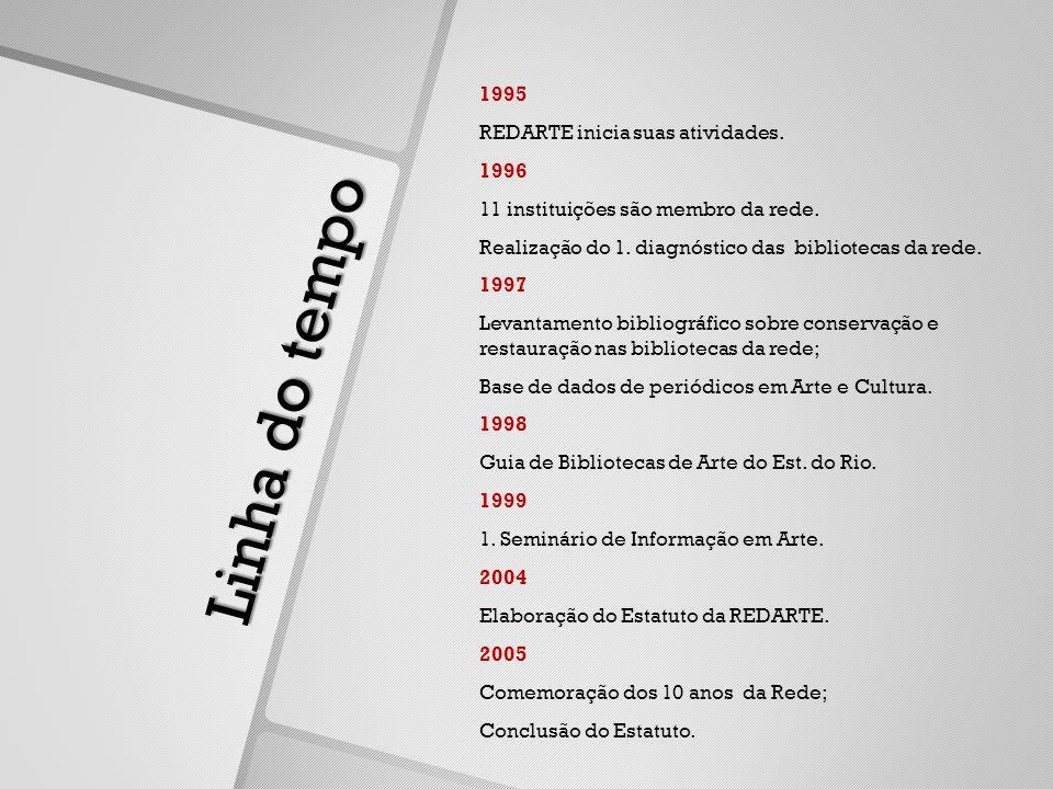 1995 REDARTE inicia suas atividades