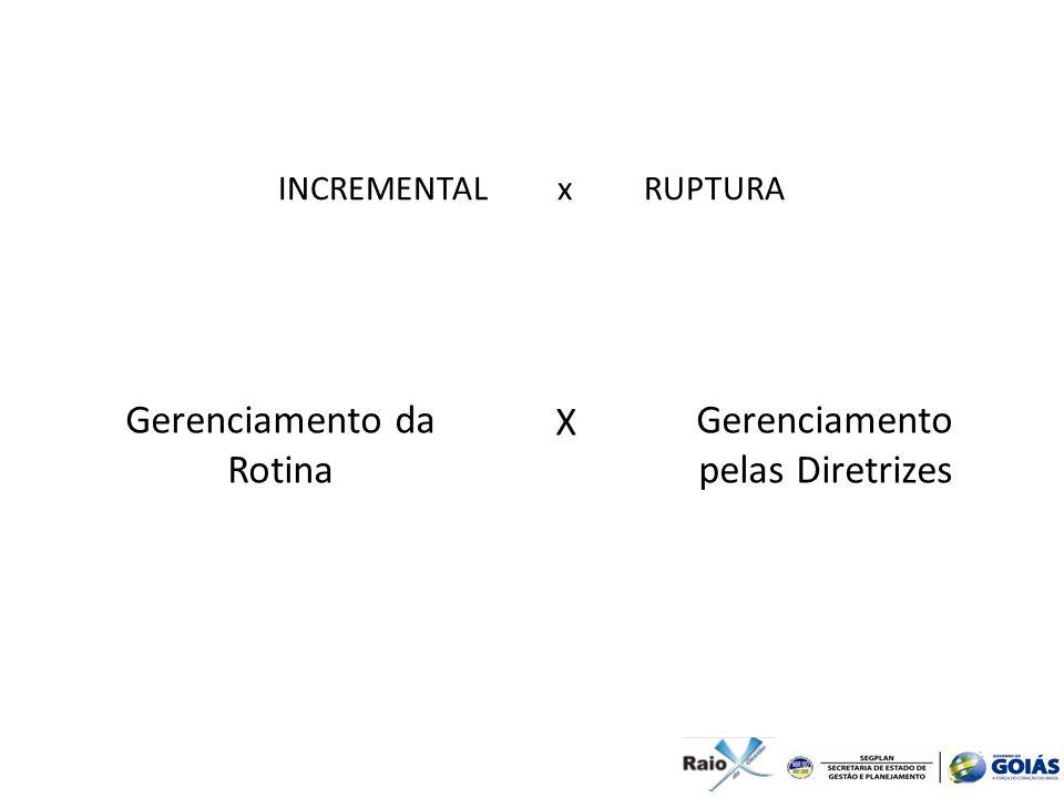 Gerenciamento da Rotina X Gerenciamento pelas Diretrizes