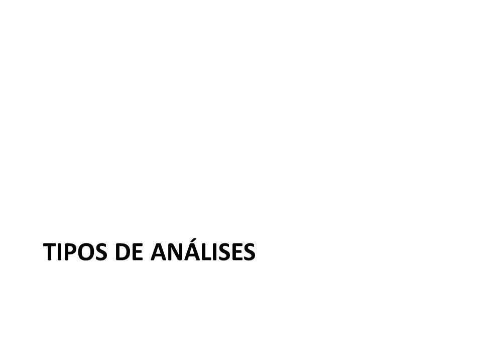 Tipos de análises
