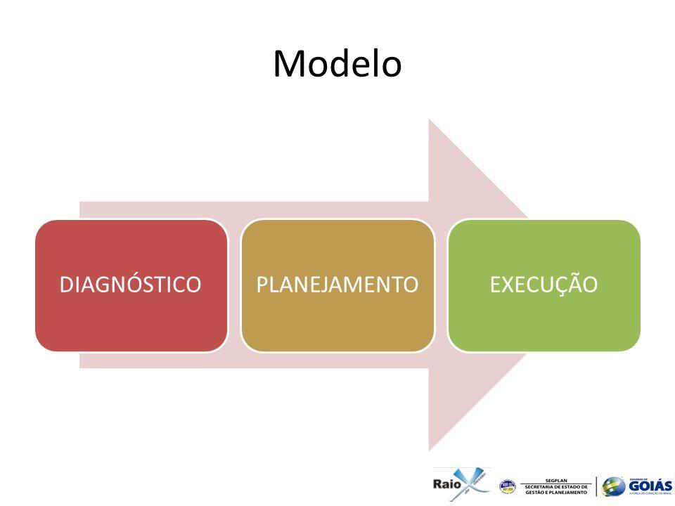 Modelo DIAGNÓSTICO PLANEJAMENTO EXECUÇÃO