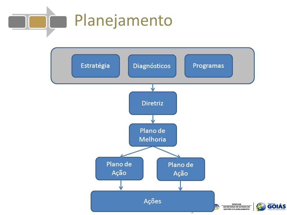 Planejamento Estratégia Diagnósticos Programas Diretriz