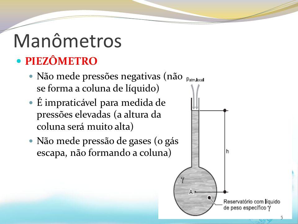 Manômetros PIEZÔMETRO