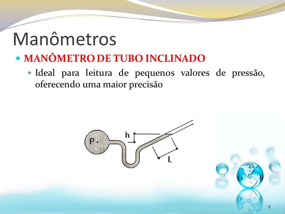 Manômetros MANÔMETRO DE TUBO INCLINADO