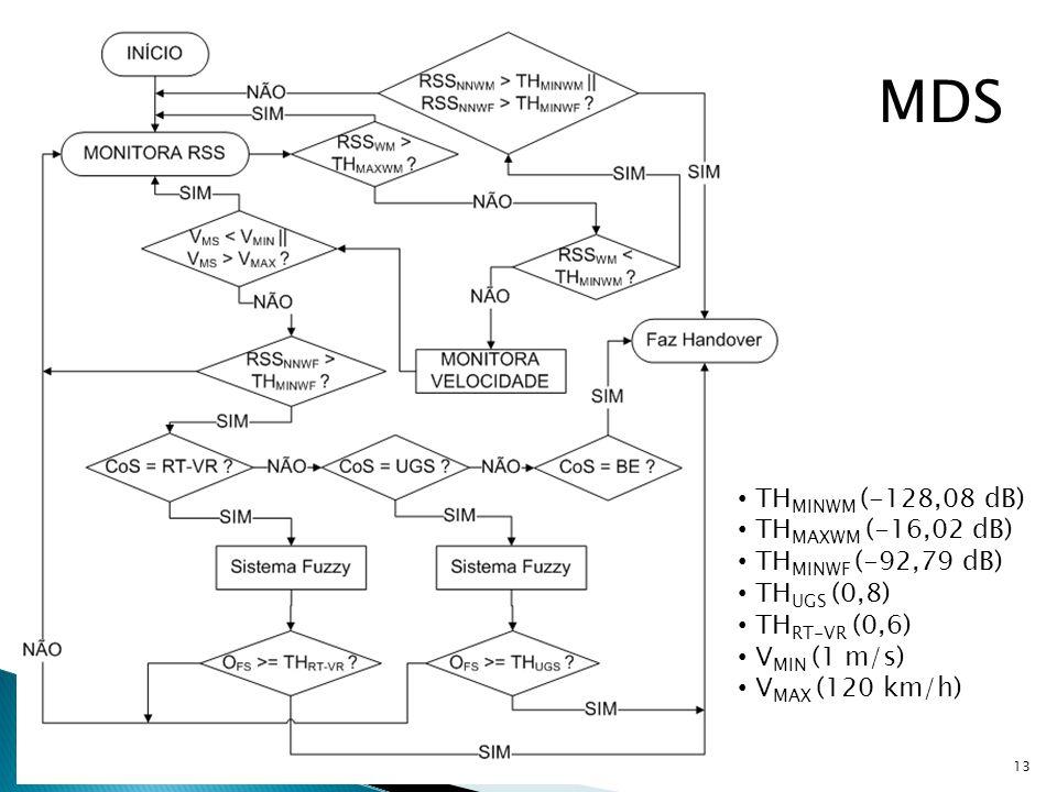 MDS THMINWM (-128,08 dB) THMAXWM (-16,02 dB) THMINWF (-92,79 dB)