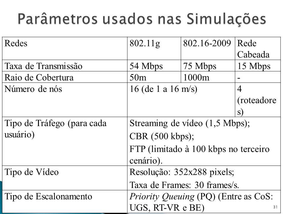 Parâmetros usados nas Simulações