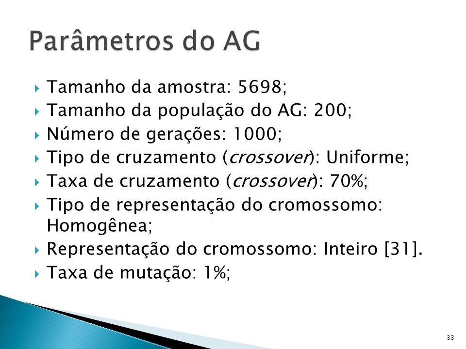 Parâmetros do AG Tamanho da amostra: 5698;