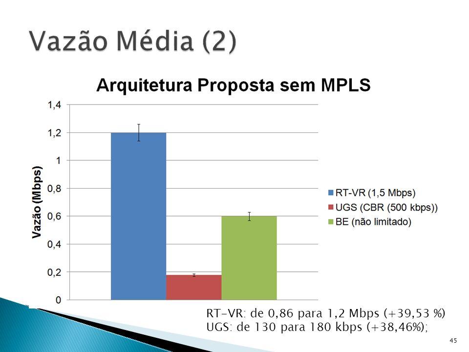 Vazão Média (2) RT-VR: de 0,86 para 1,2 Mbps (+39,53 %)