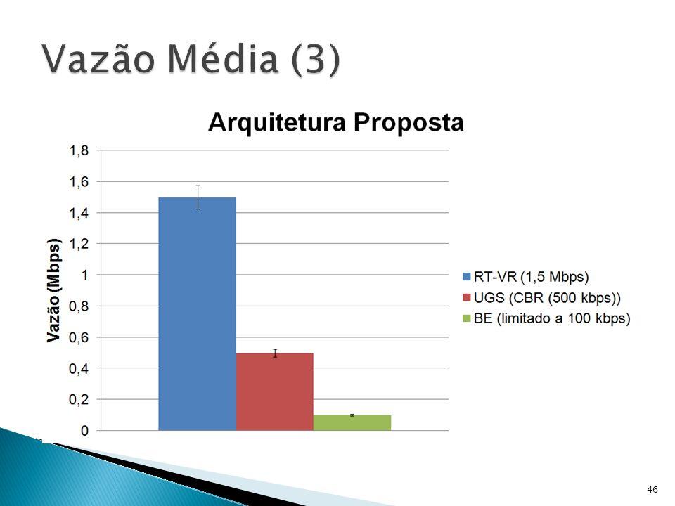 Vazão Média (3)