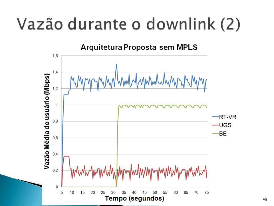 Vazão durante o downlink (2)