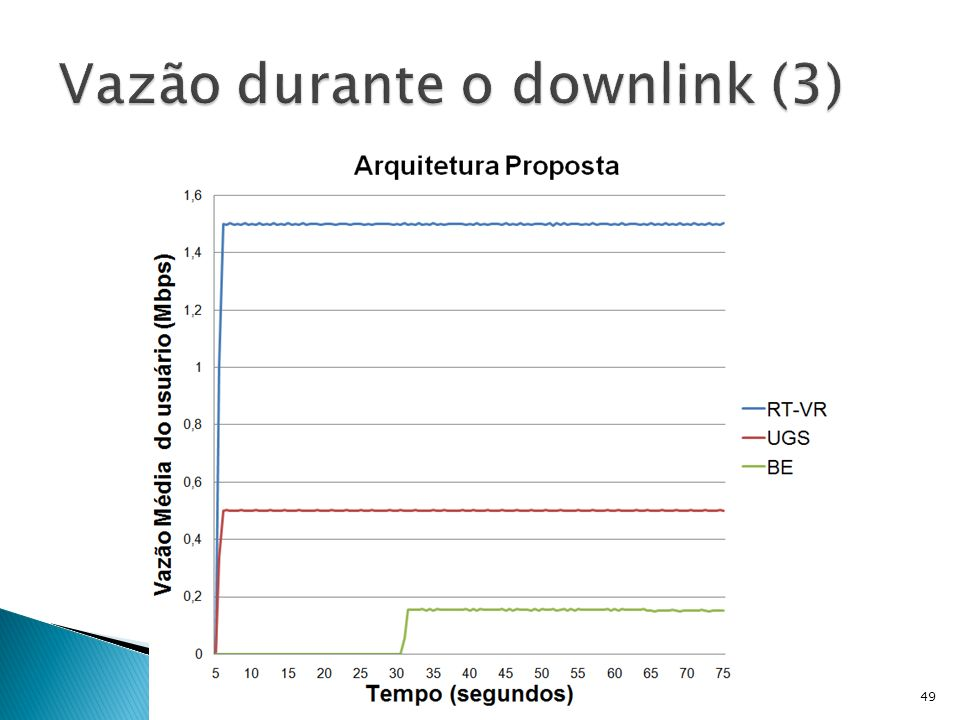 Vazão durante o downlink (3)