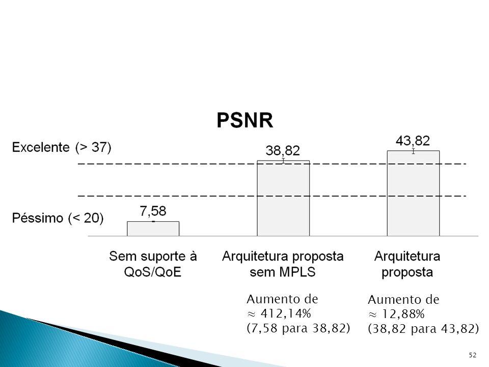 Aumento de ≈ 412,14% (7,58 para 38,82) Aumento de ≈ 12,88% (38,82 para 43,82)
