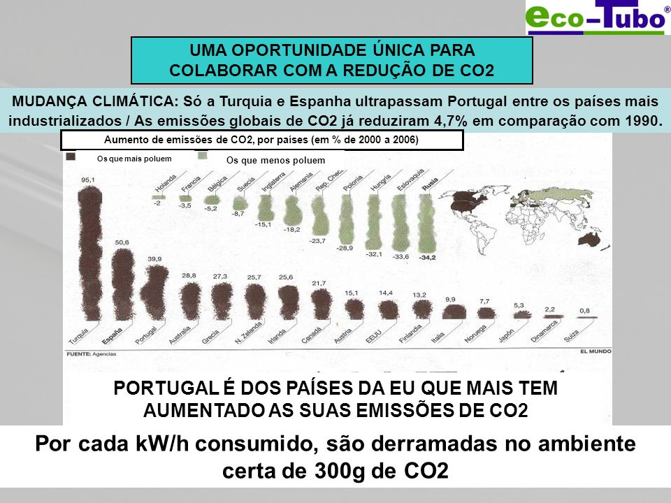 UMA OPORTUNIDADE ÚNICA PARA COLABORAR COM A REDUÇÃO DE CO2