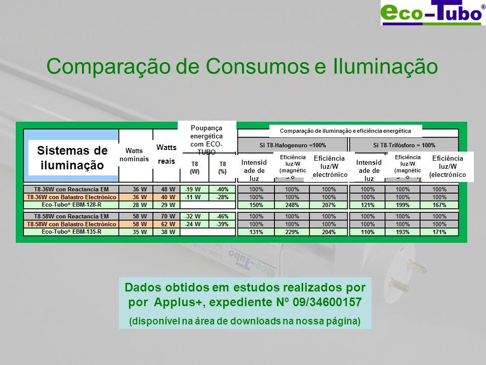 Comparação de Consumos e Iluminação