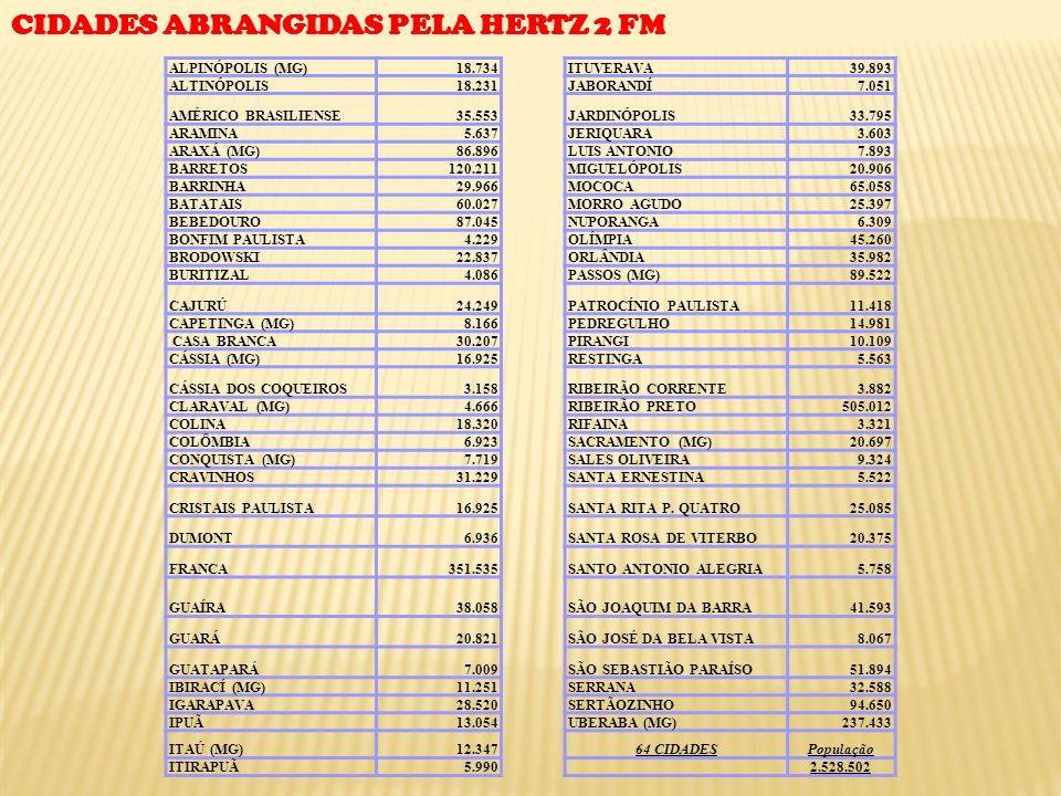CIDADES ABRANGIDAS PELA HERTZ 2 FM