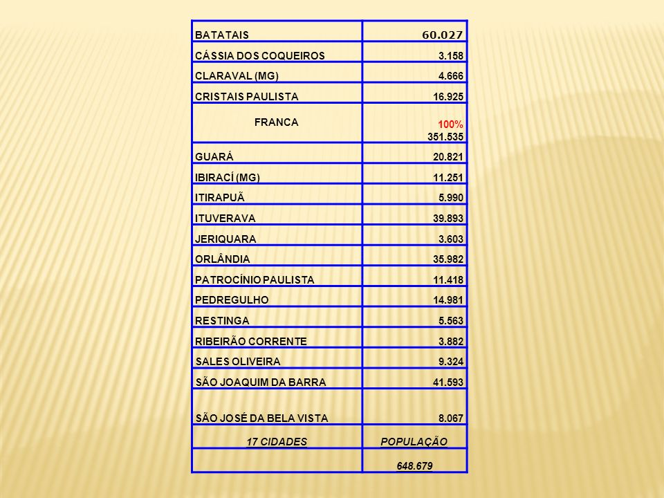 BATATAIS 60.027. CÁSSIA DOS COQUEIROS. 3.158. CLARAVAL (MG) 4.666. CRISTAIS PAULISTA. 16.925.