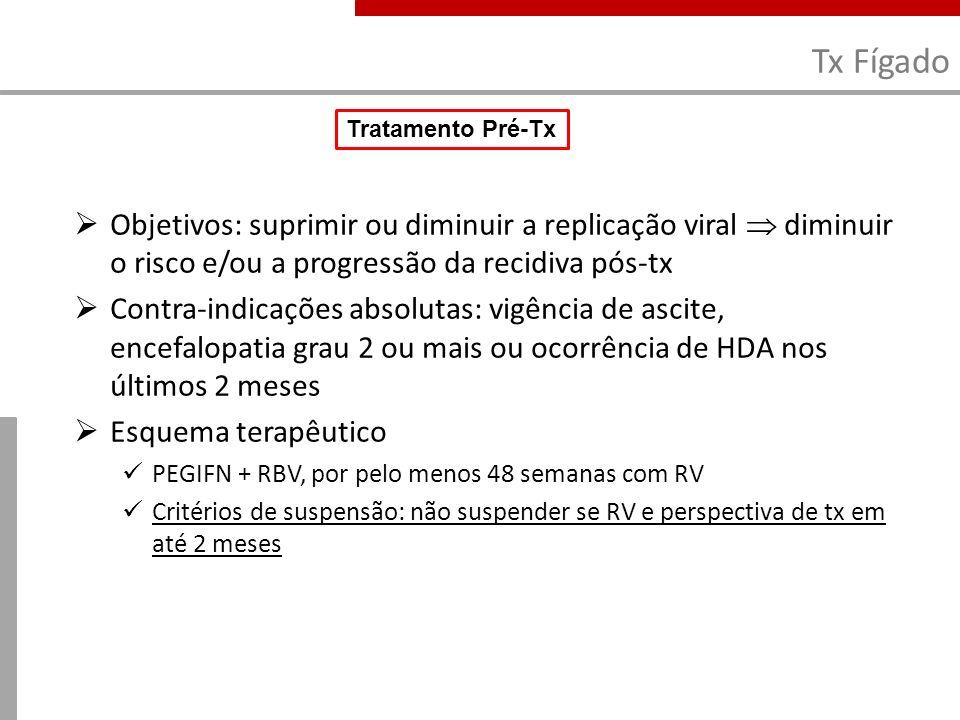 Tx Fígado Tratamento Pré-Tx. Objetivos: suprimir ou diminuir a replicação viral  diminuir o risco e/ou a progressão da recidiva pós-tx.