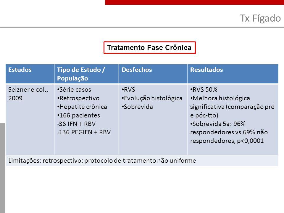 Tx Fígado Tratamento Fase Crônica Estudos Tipo de Estudo / População