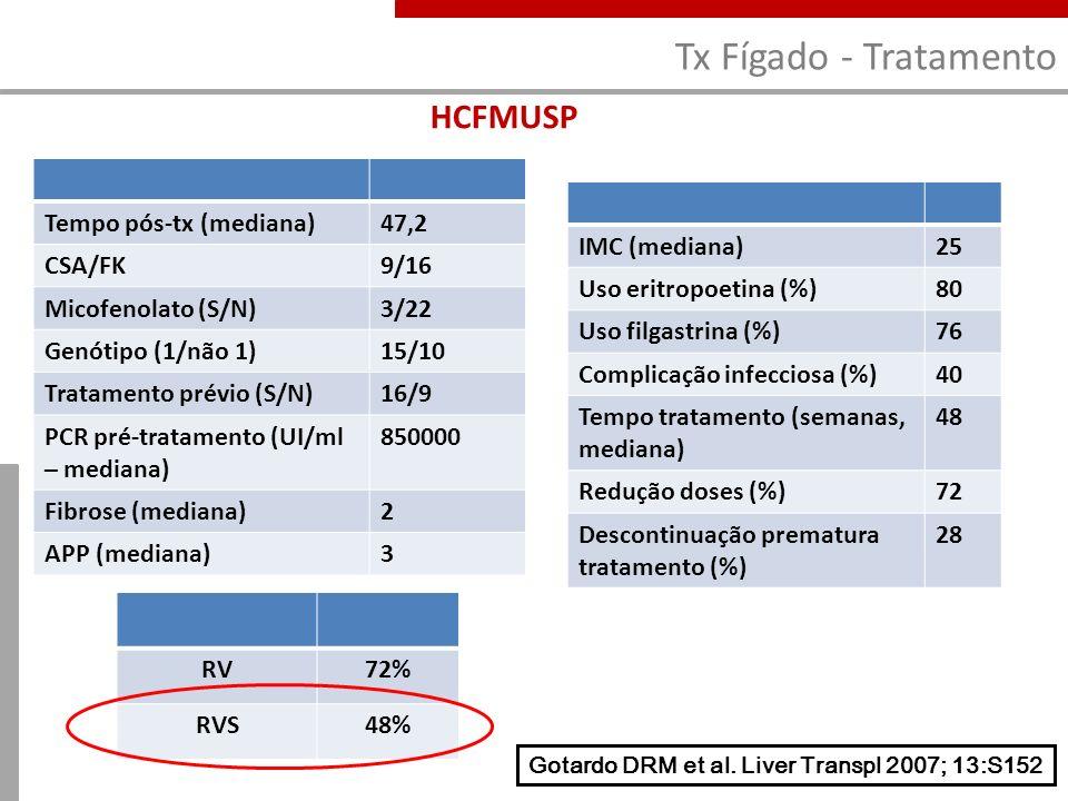 Gotardo DRM et al. Liver Transpl 2007; 13:S152