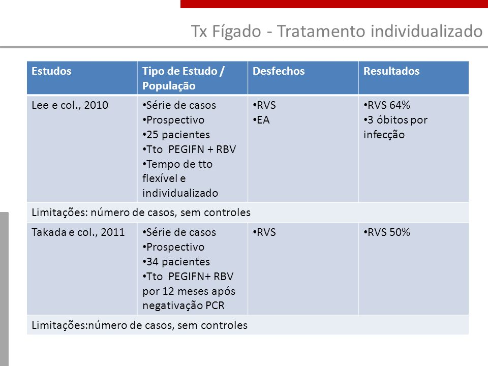 Tx Fígado - Tratamento individualizado