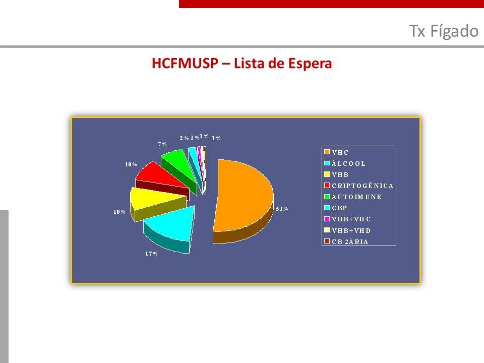 HCFMUSP – Lista de Espera