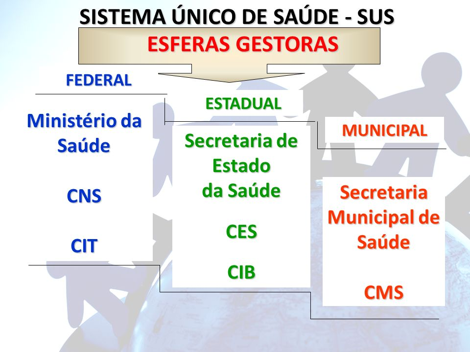 SISTEMA ÚNICO DE SAÚDE - SUS Secretaria Municipal de Saúde