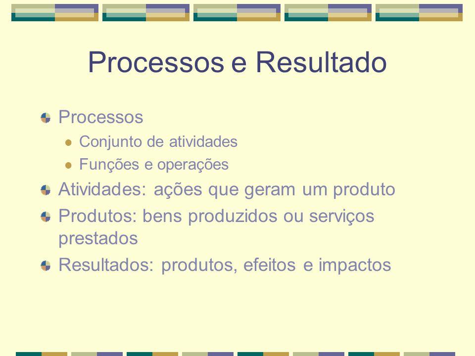 Processos e Resultado Processos Atividades: ações que geram um produto
