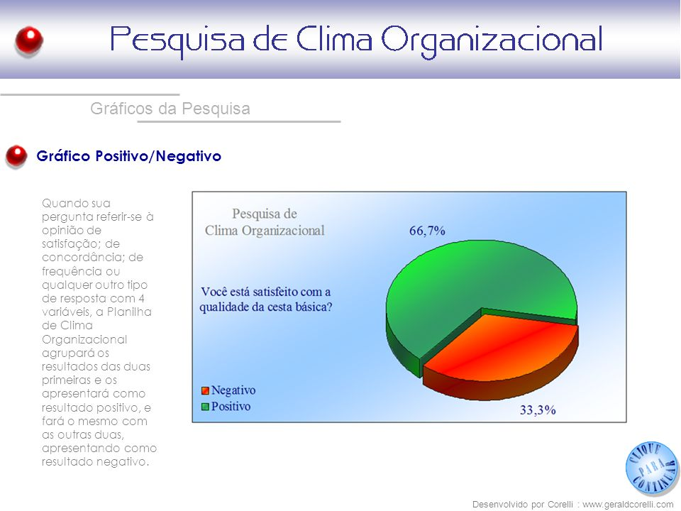 Gráficos da Pesquisa Gráfico Positivo/Negativo
