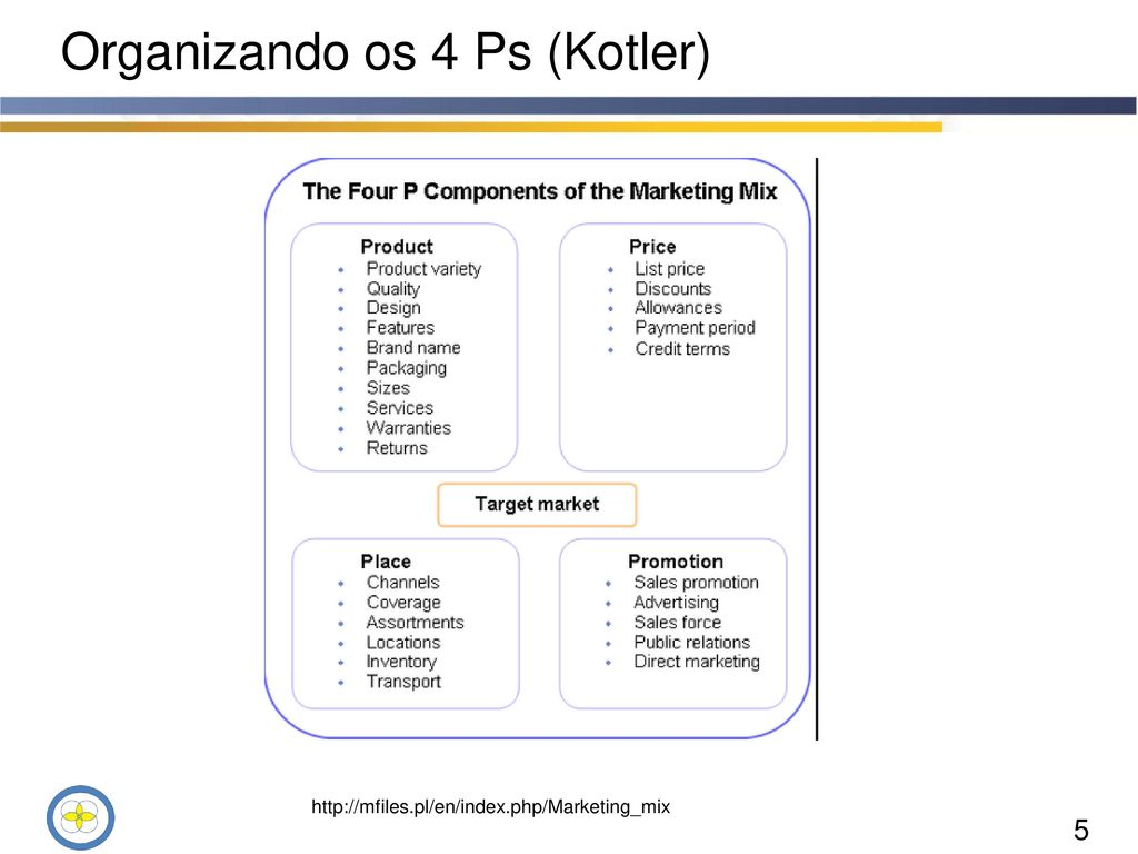 7 ps kotler The marketing process is central to the business performance of companies, both large and small, because it addresses the most important aspects of the market it is about understanding the competitive marketplace and ensuring you can tap into key trends, reaching consumers with the right product at the right price, place.