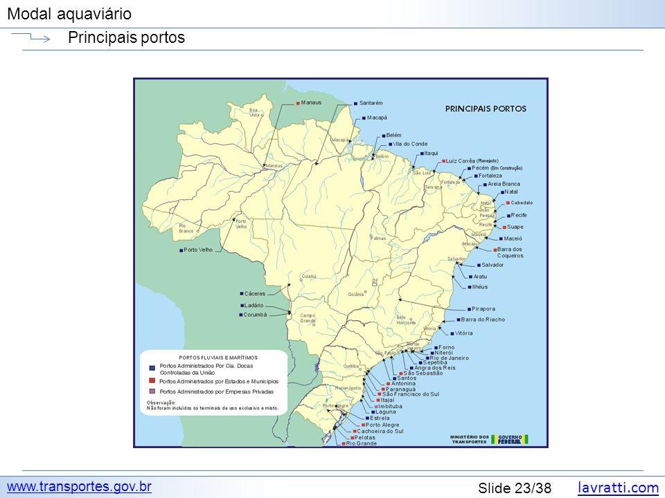 Principais portos www.transportes.gov.br
