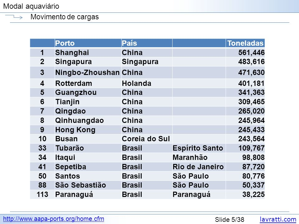 Porto País Toneladas 1 Shanghai China 561,446 2 Singapura 483,616 3