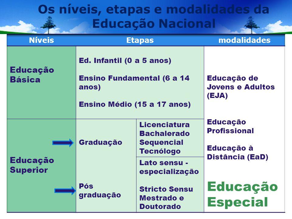 Os níveis, etapas e modalidades da Educação Nacional