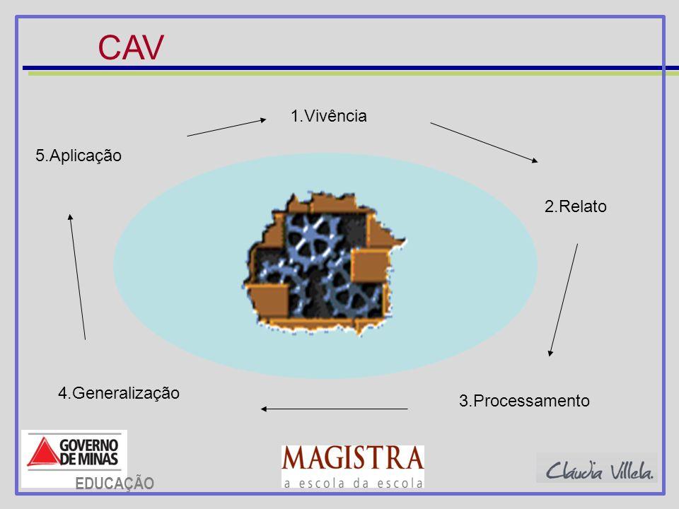 CAV 1.Vivência 5.Aplicação 2.Relato 4.Generalização 3.Processamento