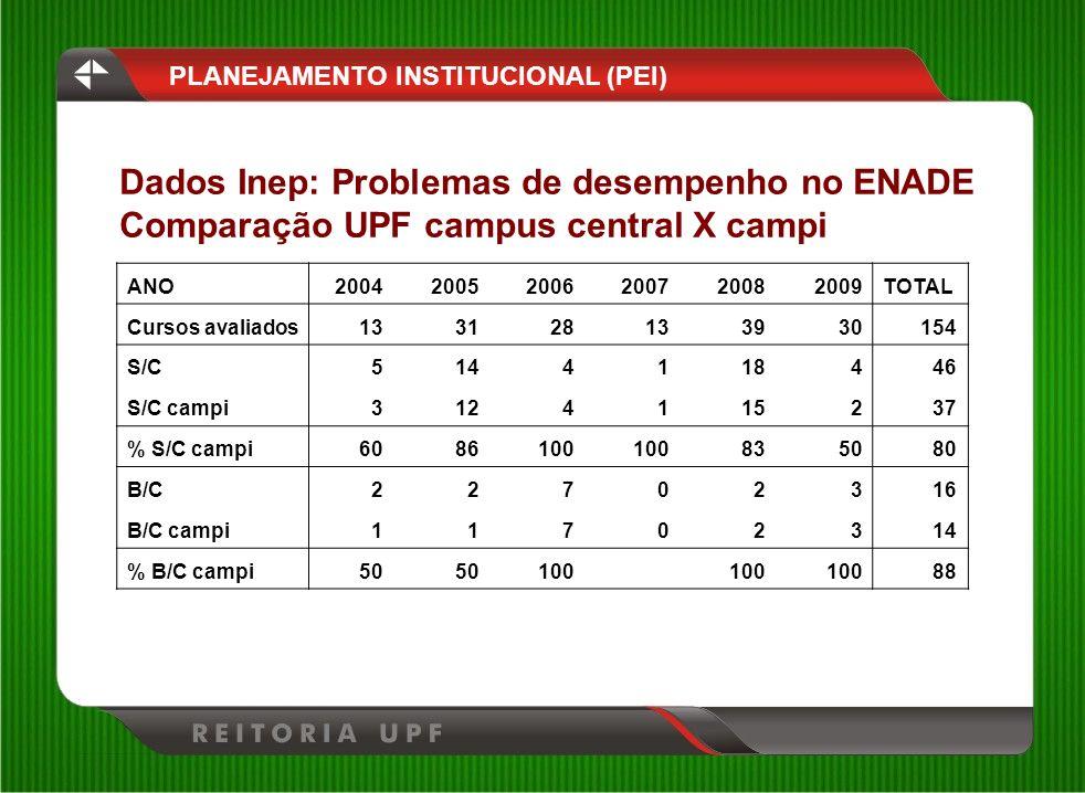 Dados Inep: Problemas de desempenho no ENADE