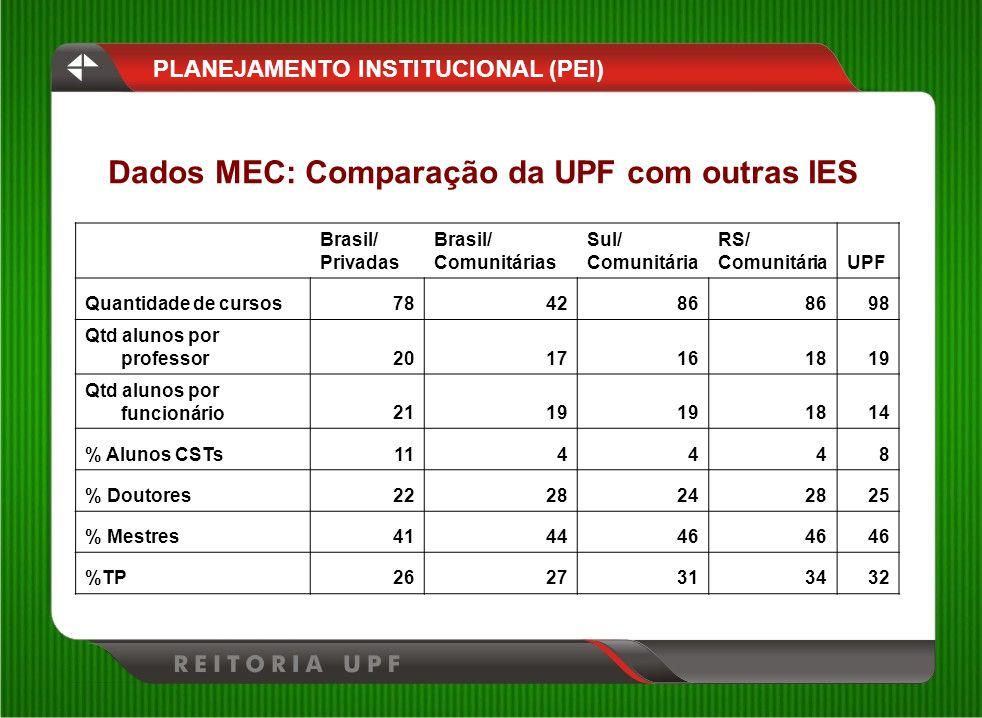 Dados MEC: Comparação da UPF com outras IES